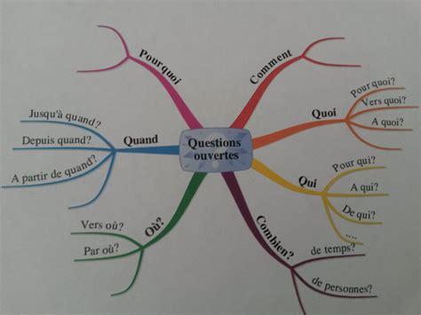 Modele De Question Ouverte