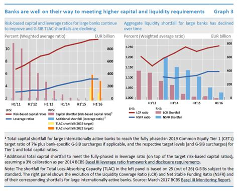 capital requirements banks basel iii implementation financial stability board