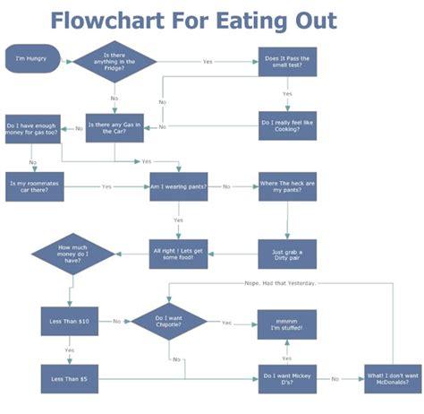 restaurant flow template 7 best images of flowchart diagram of restaurant sle