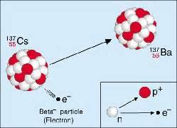 Cesium Protons Beta Minus Decay