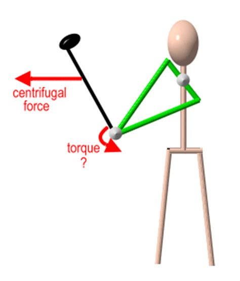 centrifugal force golf swing design notes heft swingweight and moi p1