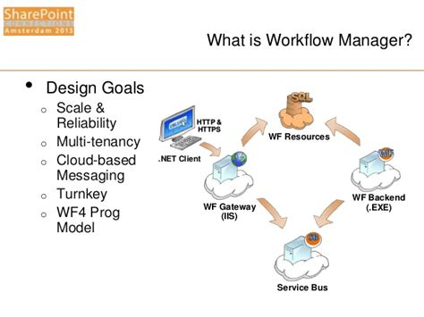 workflow persistence exle spca2013 windows workflow manager for the it pro