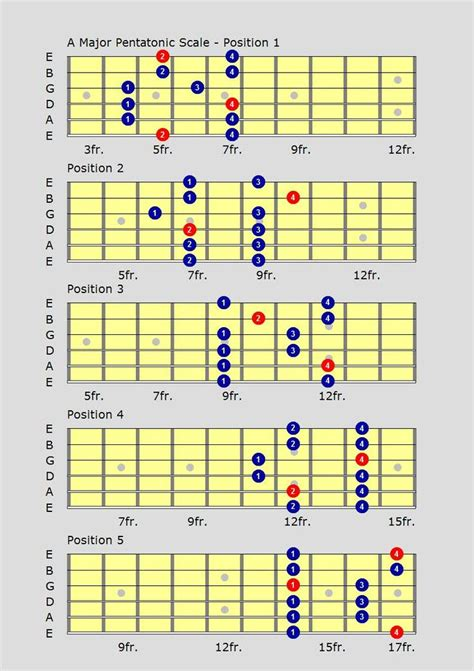 tutorial guitar jazz 17 best images about jazz guitar lesson on pinterest