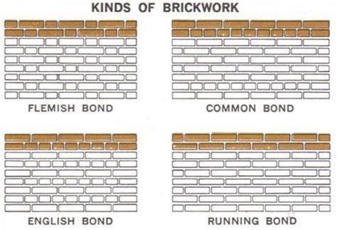 english bond pattern english bond brick pattern brick pinned by www modlar com