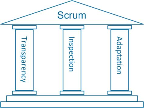 Agile Framework: A Kickstart To Scrum