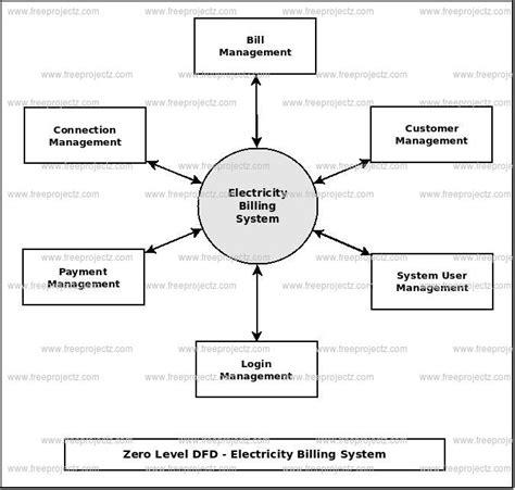 electricity billing system dataflow diagram