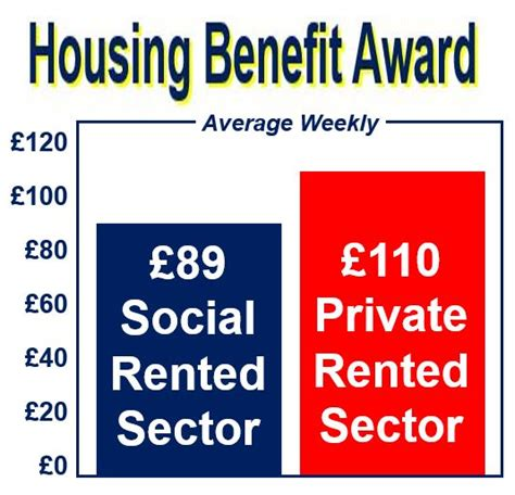 housing benefit private landlords got 163 9 3bn in housing benefit from taxpayer market business news