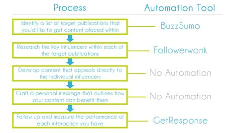 outreach plan template why seos need to stop automating email outreach for links