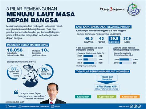 Gematama Laut Masa Depan Indonesia 3 pilar pembangunan menuju laut masa depan bangsa
