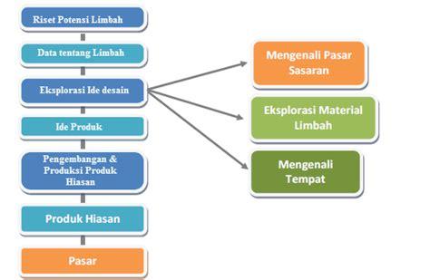 desain layout dan kapasitas produksi pengembangan desain dan biaya produksi hiasan mikirbae