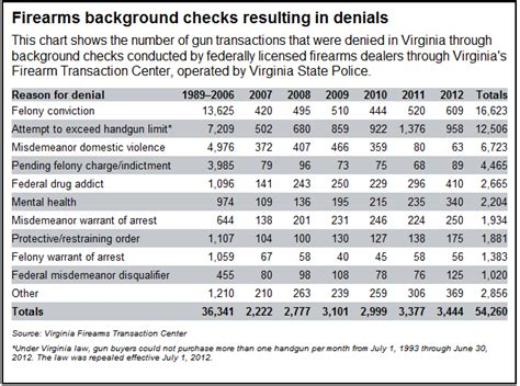 Ffl Background Check Form Virginia Shooting Sports Association Less Than 1 Of