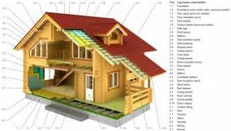 house cross section log house cross section palmako