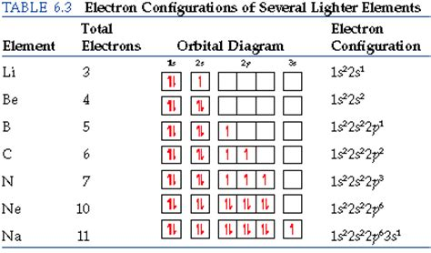 tutorial questions on electron configuration what are some exles of electron configurations socratic