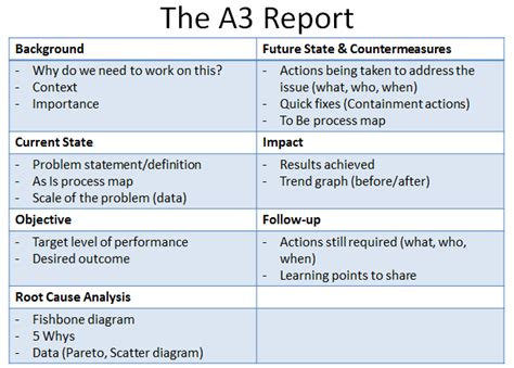 Lean A3 Report Template Related Keywords Lean A3 Report A3 Report Template
