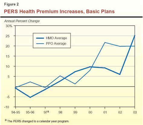 pers premium care m68 the 2 billion question providing health insurance for