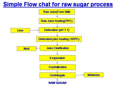 Making A Floor Plan by What Is Raw Sugar And Raw Sugar Making Process