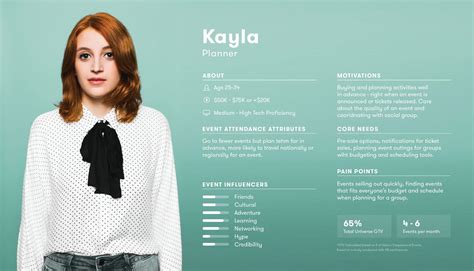 20 User Persona Exles Templates And Tips For Targeted Decision Making Venngage Best Persona Template