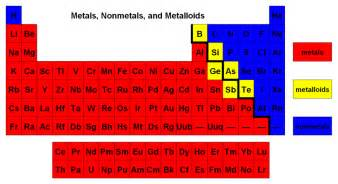 where are metalloids located in the periodic table socratic