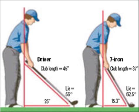 golf swing angle driver loft angles chainarchives