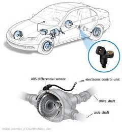 Abs Brake System Symptoms Car Engine Symptoms Car Free Engine Image For User