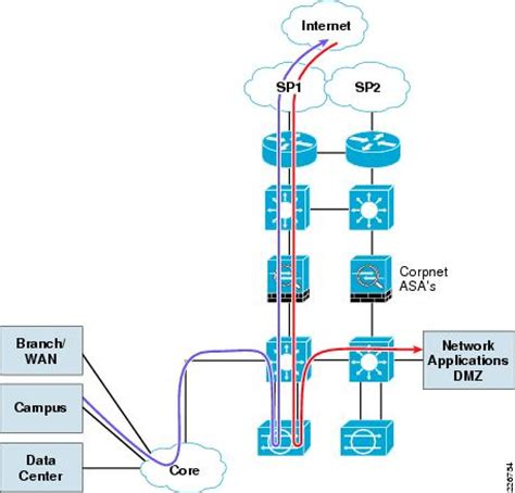home network design best practices home network design best practices homemade ftempo