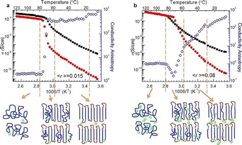 resistor network modeling of ionic conduction in polymer electrolytes resistor network modeling of ionic conduction in polymer electrolytes 28 images materials
