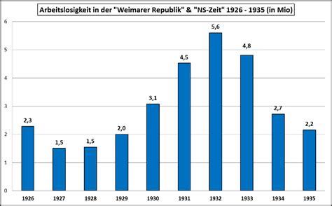 kredit arbeitslosenversicherung österreich memory palace de part 2