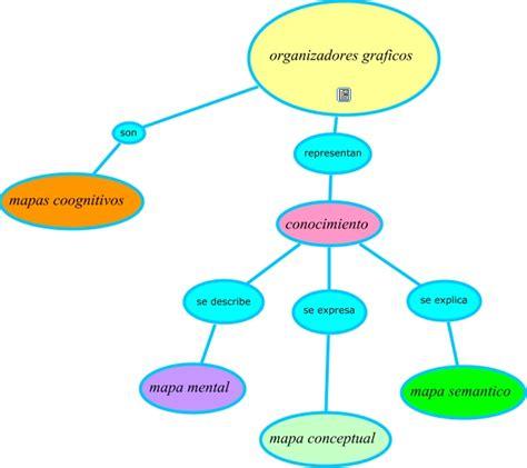 imagenes de organizadores mentales mapa conceptuales