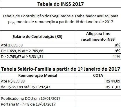 pagamento dos aposentado e pensionista do estadomaio 2016 tabela do novo salario para pensionistas do inss em 2016