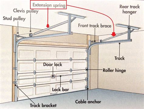 Extension Springs For Garage Doors How Can I Fix The Broken On My Garage Door Opener The Home Depot Community