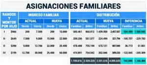 cuanto se cobrara en salario universal septiembre 2016 asignaciones familiares suaf nuevos montos y tope 2017