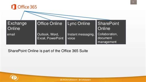 Office 365 Outlook Instant Messaging Sharepoint Migration To Be Or Not To Be In The Cloud