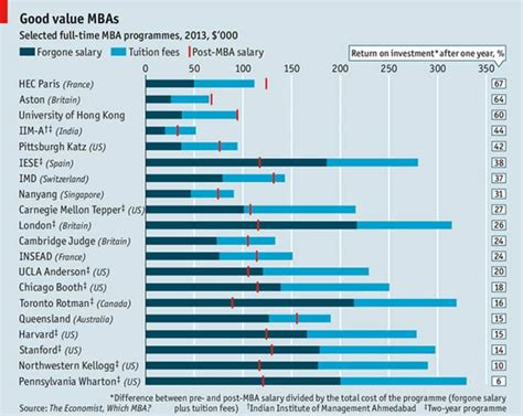 Economics Major With Mba Salary by The Economist S Top Value For Money B Schools Photo Gallery