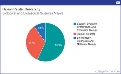 Hawaii Pacific Mba Accreditation by Info On Biological Biomedical Sciences At Hawaii Pacific