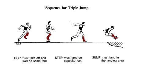 jump pit diagram diagram of a jump pit diagram of a gymnasium