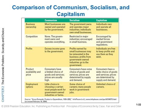 Capitalism And Socialism Essay by Comparison With Socialism And Capitalism Socialism America Vs Obama How To Write An Essay On A