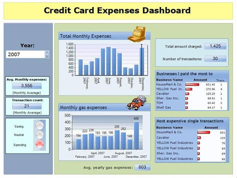 Sle Credit Card Dashboard Credit Card Dashboard From Sisense