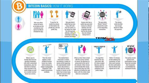 how it works bitcoin basics how it works youtube