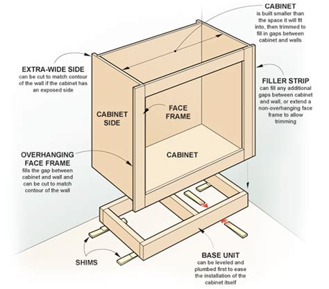 kitchen cabinet diagrams kreg newsletter