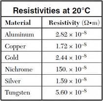 resistivity archives page 3 of 4 regents physics