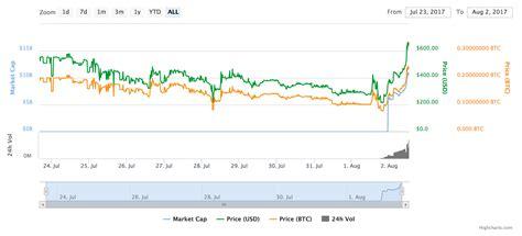 bitcoin live price bitcoin v bitcoin cash price charts bitcoin cash on the