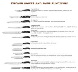 Types Of Kitchen Knives And Their Uses Knife Terminology Knife Use And Parts Descriptions