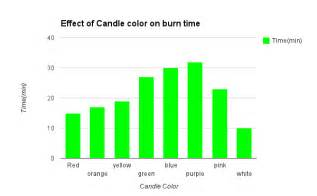 do white candles burn faster than colored candles procedure do colored candles burn faster apps directories