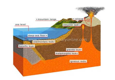 Section Of The Earth Below The Crust by Earth Geology Section Of The Earth S Crust Image