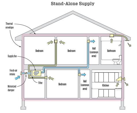 Lc Plumbing Supply by Choosing A Whole House Ventilation Strategy Jlc