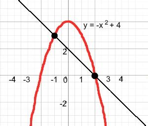 equation of lines equation of secant lines equation of tangent lines