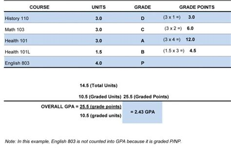 College Number Grade To Letter Grade Grades Grading Policies