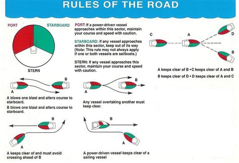 boating give way rules colregs