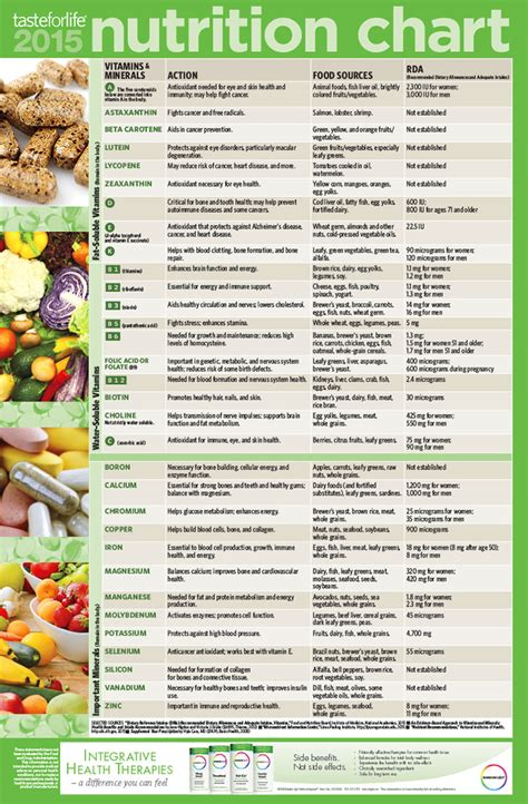 whole grains nutrition chart 2015 nutrition chart taste for