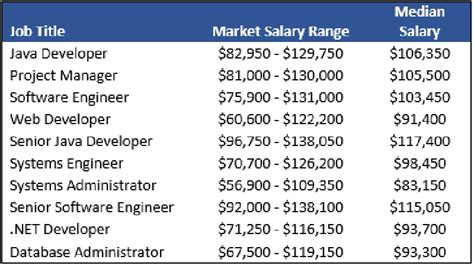 Software Engineer With Mba Salary by What Is A Computer Engineer Salary Per Hour Computer